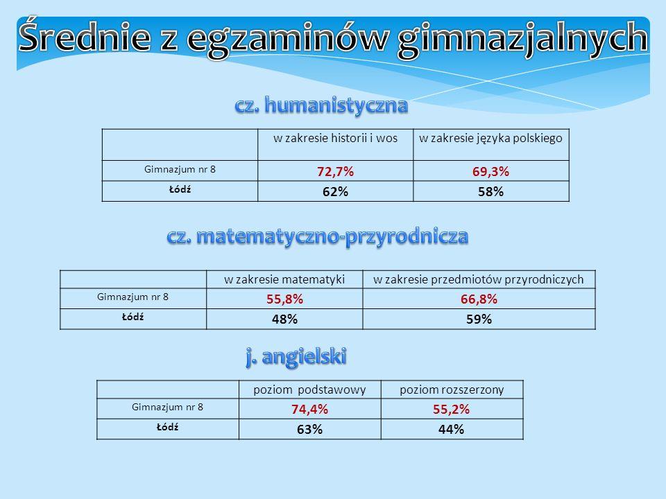 poziom podstawowypoziom rozszerzony Gimnazjum nr 8 74,4%55,2% Łódź 63%44% w zakresie historii i wosw zakresie języka polskiego Gimnazjum nr 8 72,7%69,3% Łódź 62%58% w zakresie matematykiw zakresie przedmiotów przyrodniczych Gimnazjum nr 8 55,8%66,8% Łódź 48%59%