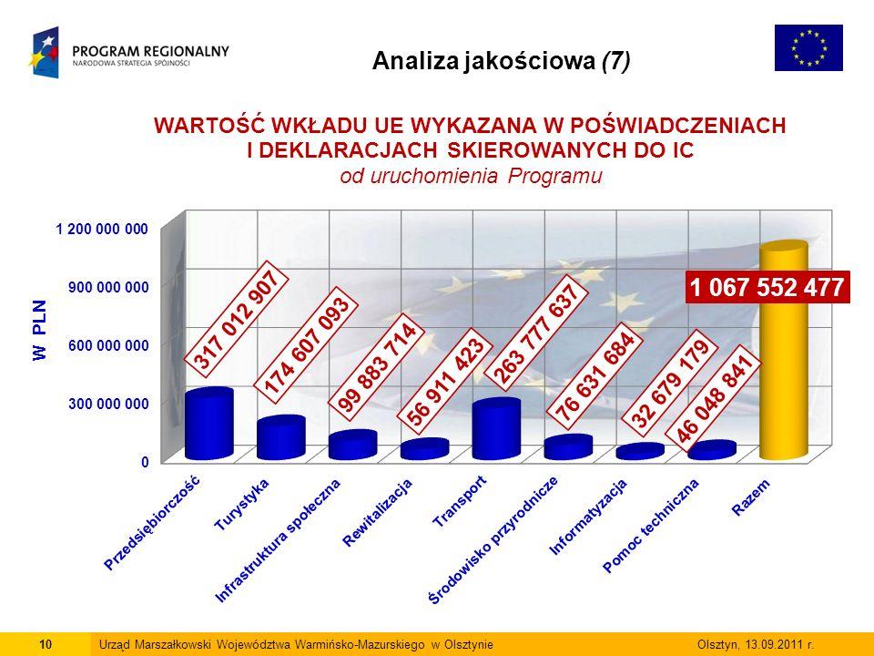 10Urząd Marszałkowski Województwa Warmińsko-Mazurskiego w Olsztynie Olsztyn, 13.09.2011 r.