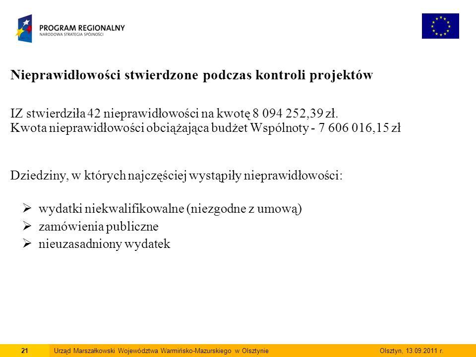 Nieprawidłowości stwierdzone podczas kontroli projektów IZ stwierdziła 42 nieprawidłowości na kwotę 8 094 252,39 zł.