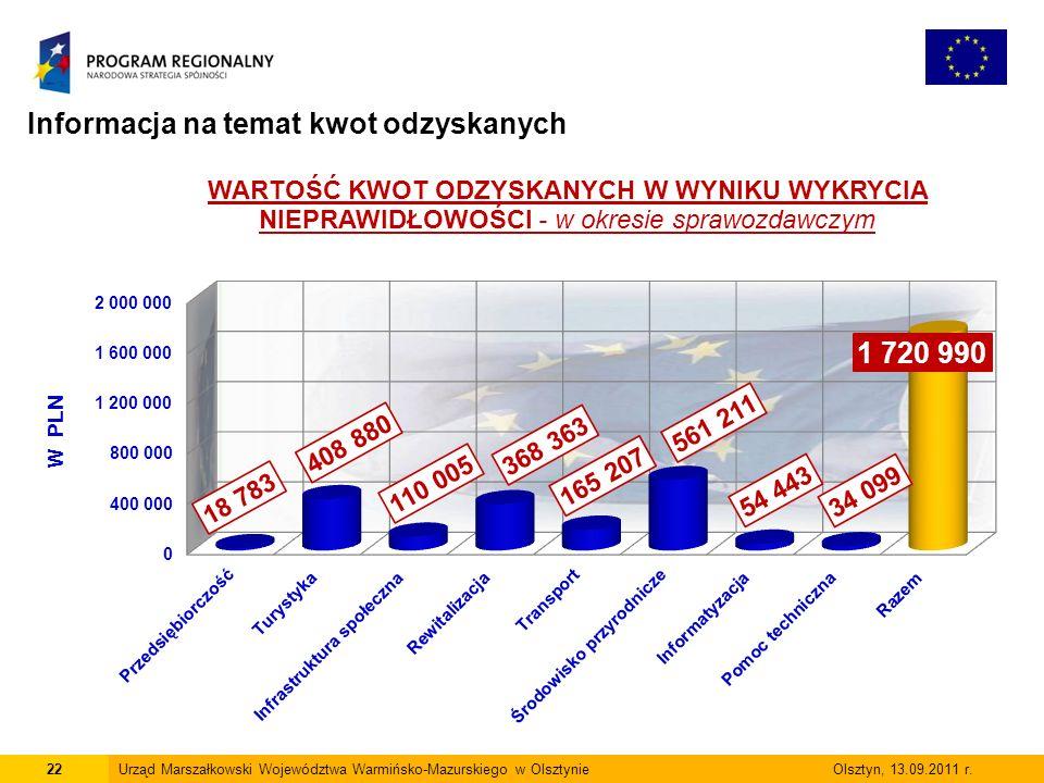 Informacja na temat kwot odzyskanych 22Urząd Marszałkowski Województwa Warmińsko-Mazurskiego w Olsztynie Olsztyn, 13.09.2011 r.