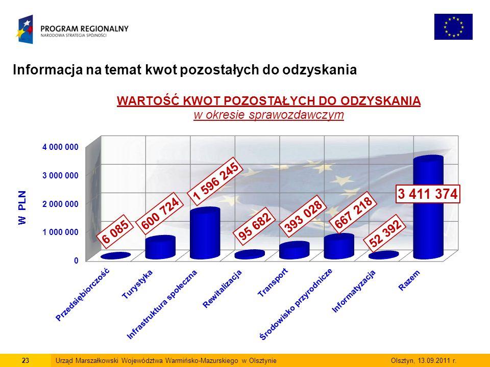 Informacja na temat kwot pozostałych do odzyskania 23Urząd Marszałkowski Województwa Warmińsko-Mazurskiego w Olsztynie Olsztyn, 13.09.2011 r.