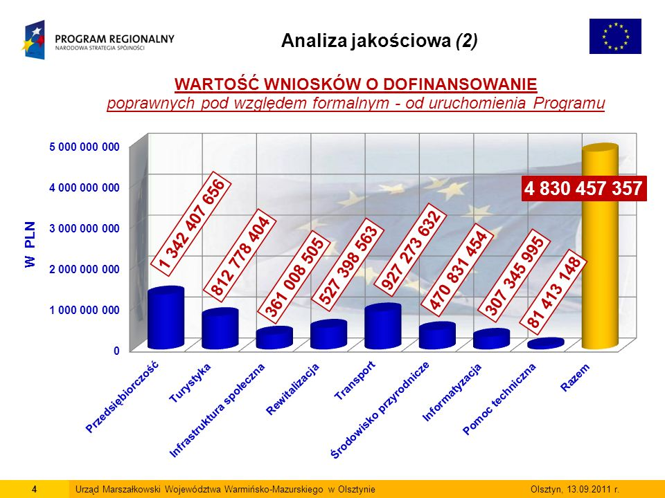 4Urząd Marszałkowski Województwa Warmińsko-Mazurskiego w Olsztynie Olsztyn, 13.09.2011 r.