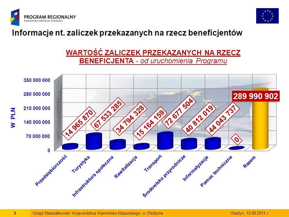 9Urząd Marszałkowski Województwa Warmińsko-Mazurskiego w Olsztynie Olsztyn, 13.09.2011 r.