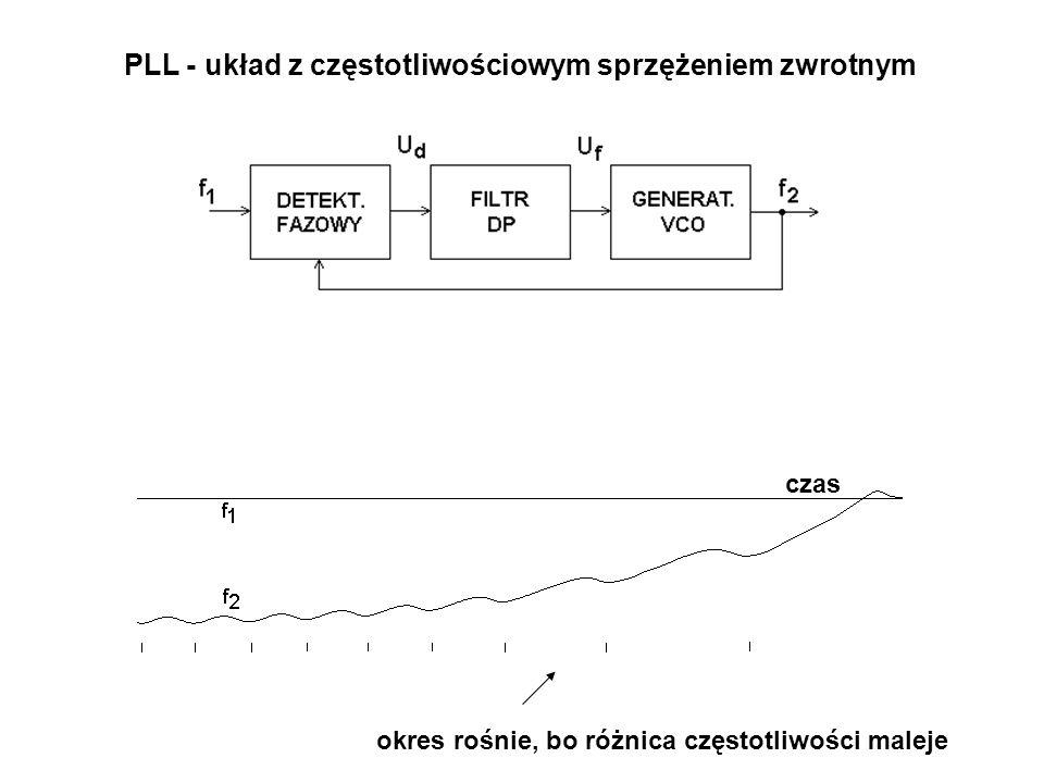 PLL - układ z częstotliwościowym sprzężeniem zwrotnym czas okres rośnie, bo różnica częstotliwości maleje