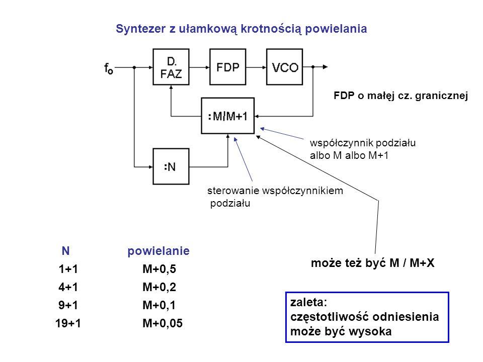 Syntezer z ułamkową krotnością powielania sterowanie współczynnikiem podziału współczynnik podziału albo M albo M+1 N powielanie 1+1 M+0,5 4+1 M+0,2 9