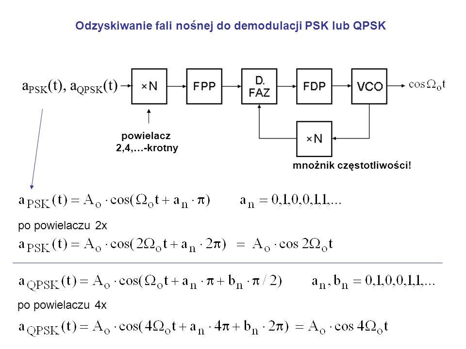 Odzyskiwanie fali nośnej do demodulacji PSK lub QPSK a PSK (t), a QPSK (t) powielacz 2,4,…-krotny po powielaczu 2x po powielaczu 4x mnożnik częstotliwości!