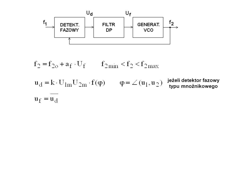 zachowanie się pętli przy zmianach częstotliwości wejściowej f 1