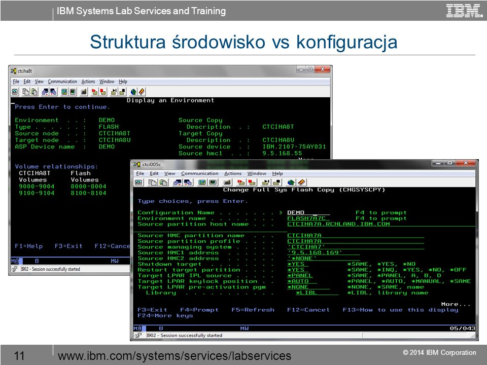 IBM Systems Lab Services and Training © 2014 IBM Corporation 11www.ibm.com/systems/services/labservices Struktura środowisko vs konfiguracja