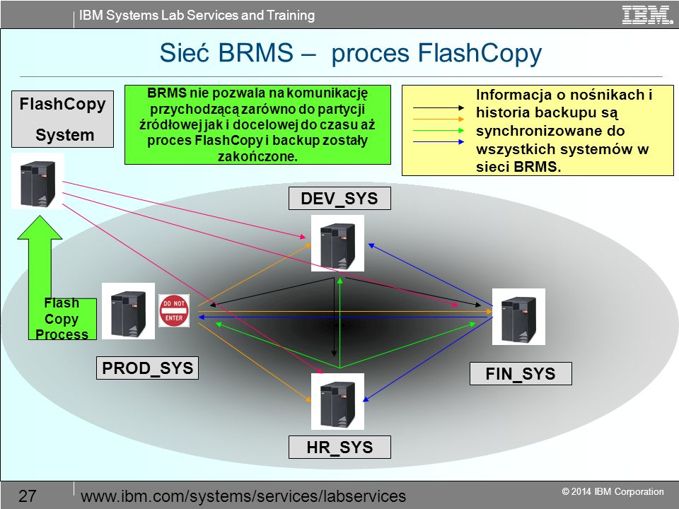 IBM Systems Lab Services and Training © 2014 IBM Corporation 27www.ibm.com/systems/services/labservices Sieć BRMS – proces FlashCopy DEV_SYS FIN_SYS P