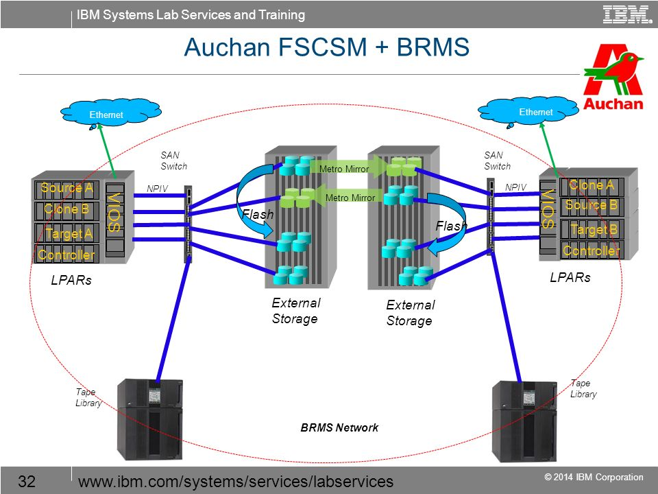 IBM Systems Lab Services and Training © 2014 IBM Corporation 32www.ibm.com/systems/services/labservices Auchan FSCSM + BRMS Tape Library External Stor