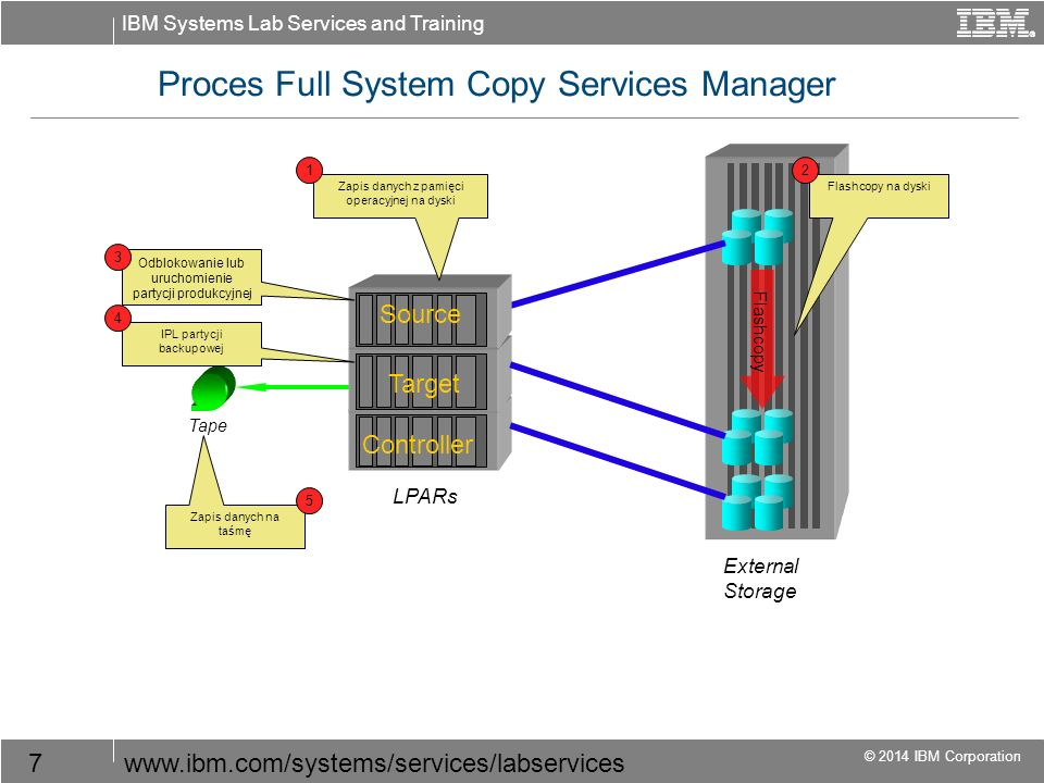 IBM Systems Lab Services and Training © 2014 IBM Corporation 7www.ibm.com/systems/services/labservices Controller Proces Full System Copy Services Man