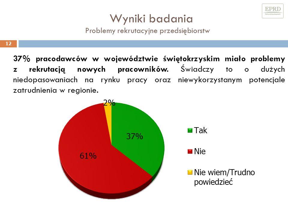 Wyniki badania Problemy rekrutacyjne przedsiębiorstw 12 37% pracodawców w województwie świętokrzyskim miało problemy z rekrutacją nowych pracowników.