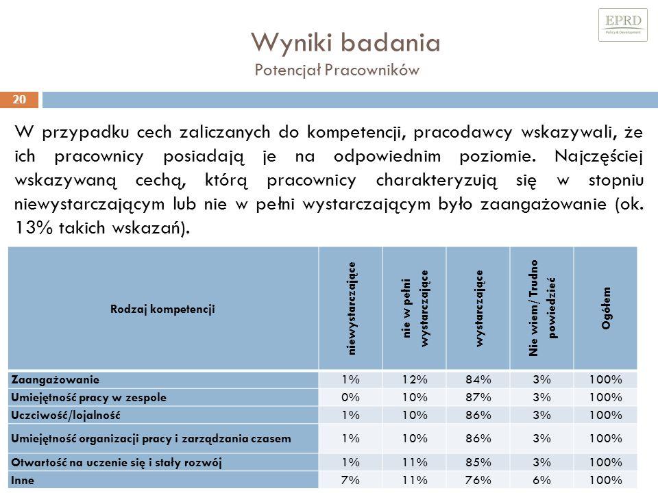 Wyniki badania Potencjał Pracowników 20 W przypadku cech zaliczanych do kompetencji, pracodawcy wskazywali, że ich pracownicy posiadają je na odpowiednim poziomie.