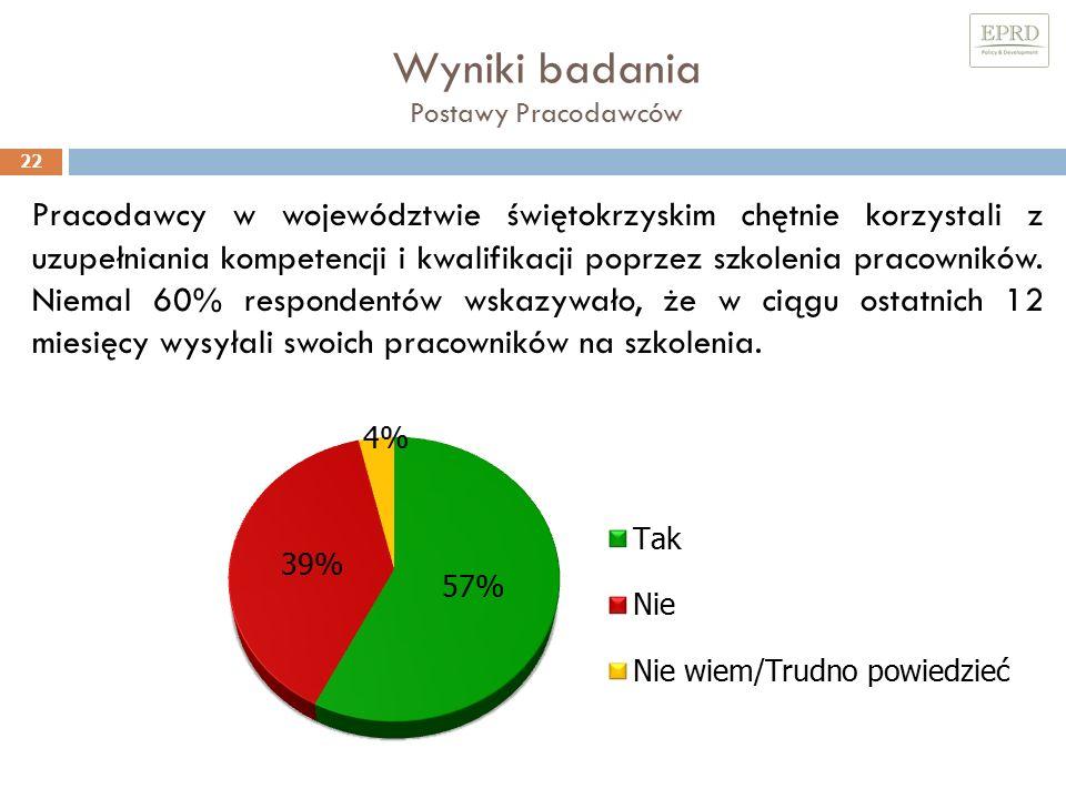 Wyniki badania Postawy Pracodawców 22 Pracodawcy w województwie świętokrzyskim chętnie korzystali z uzupełniania kompetencji i kwalifikacji poprzez szkolenia pracowników.