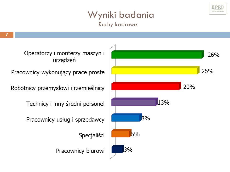 Wyniki badania Waga kwalifikacji, kompetencji oraz doświadczenie zawodowego w procesach rekrutacji 18 Pracodawcy z regionu świętokrzyskiego w pierwszej kolejności oczekują zaangażowania w pracę nowych pracowników (87% odpowiedzi).