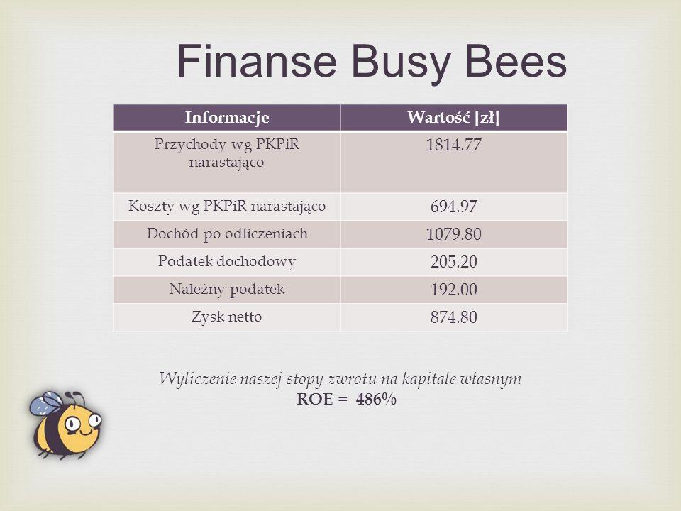 Finanse Busy Bees InformacjeWartość [zł] Przychody wg PKPiR narastająco 1814.77 Koszty wg PKPiR narastająco 694.97 Dochód po odliczeniach 1079.80 Podatek dochodowy 205.20 Należny podatek 192.00 Zysk netto 874.80 Wyliczenie naszej stopy zwrotu na kapitale własnym ROE = 486%