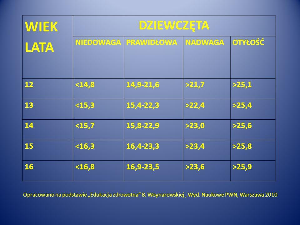 WIEK LATA DZIEWCZĘTA NIEDOWAGAPRAWIDŁOWANADWAGAOTYŁOŚĆ 12<14,814,9-21,6>21,7>25,1 13<15,315,4-22,3>22,4>25,4 14<15,715,8-22,9>23,0>25,6 15<16,316,4-23