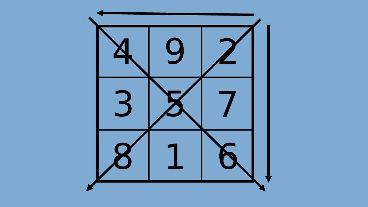 VXIX XIIVIIIIV VIIVIXI Zadanie 1 Wasze pierwsze zadanie polega na sprawdzeniu, czy kwadrat jest magiczny
