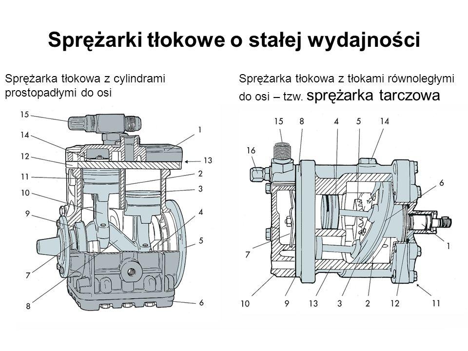 Sprężarki tłokowe o stałej wydajności Sprężarka tłokowa z cylindrami prostopadłymi do osi Sprężarka tłokowa z tłokami równoległymi do osi – tzw. spręż