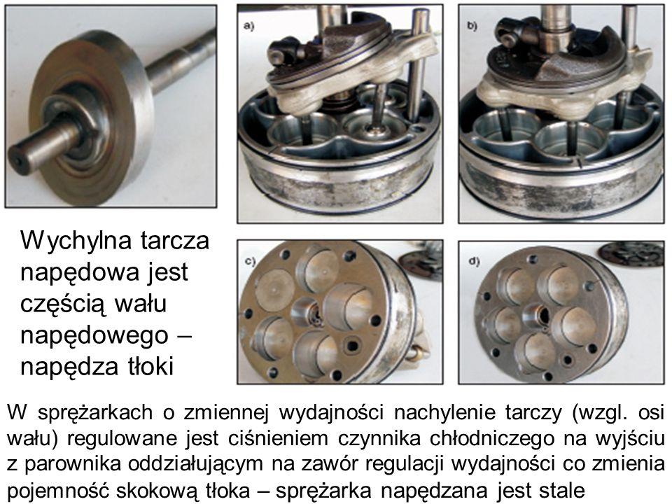 Wychylna tarcza napędowa jest częścią wału napędowego – napędza tłoki W sprężarkach o zmiennej wydajności nachylenie tarczy (wzgl. osi wału) regulowan