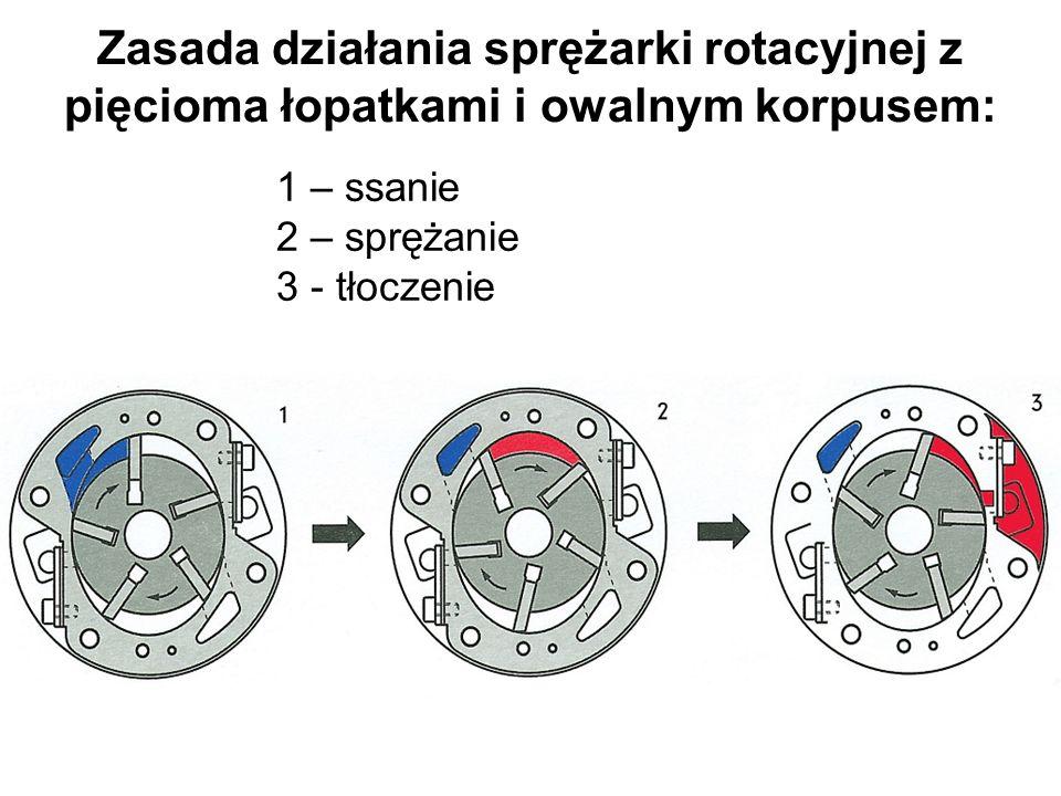 Zasada działania sprężarki rotacyjnej z pięcioma łopatkami i owalnym korpusem: 1 – ssanie 2 – sprężanie 3 - tłoczenie