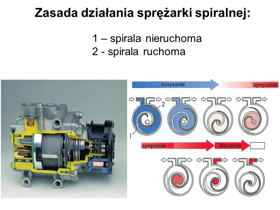 Zasada działania sprężarki spiralnej: 1 – spirala nieruchoma 2 - spirala ruchoma
