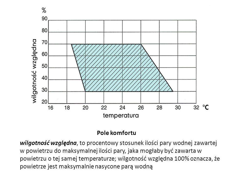 Pole komfortu wilgotność względna, to procentowy stosunek ilości pary wodnej zawartej w powietrzu do maksymalnej ilości pary, jaka mogłaby być zawarta