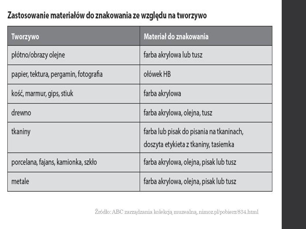Źródło: ABC zarządzania kolekcją muzealną, nimoz.pl/pobierz/834.html
