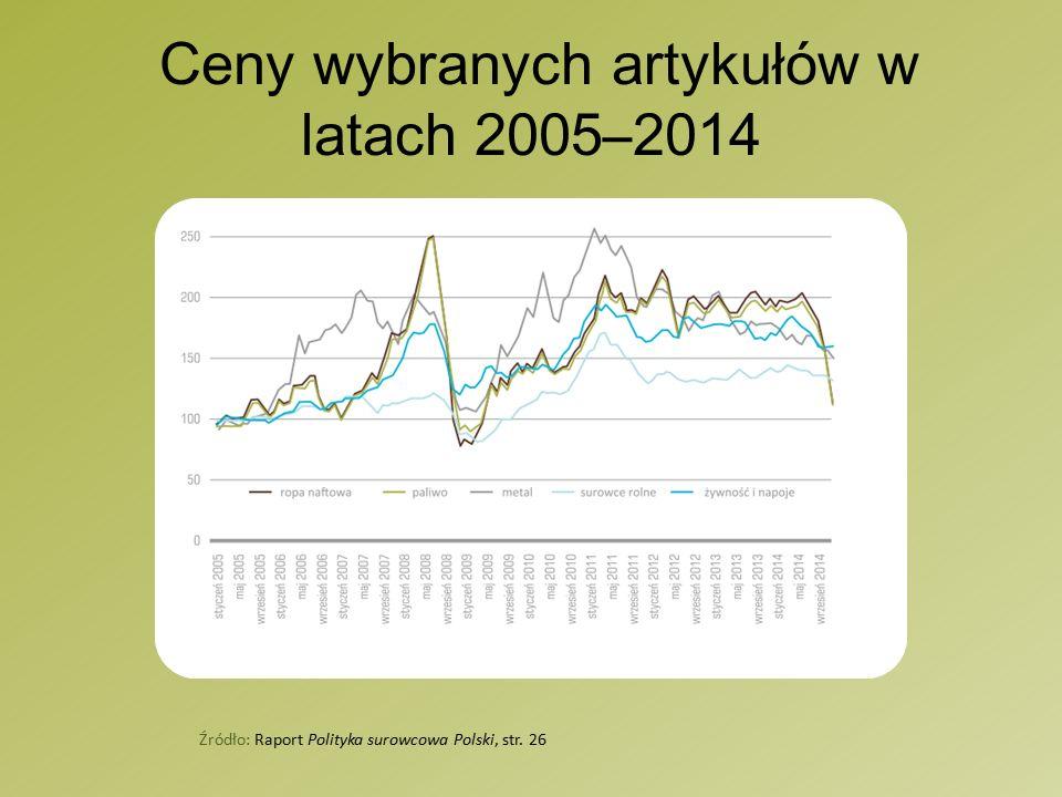 Ceny wybranych artykułów w latach 2005–2014 Źródło: Raport Polityka surowcowa Polski, str. 26