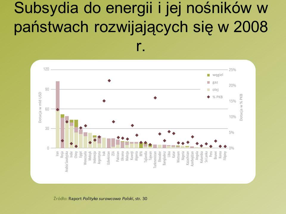 Subsydia do energii i jej nośników w państwach rozwijających się w 2008 r.