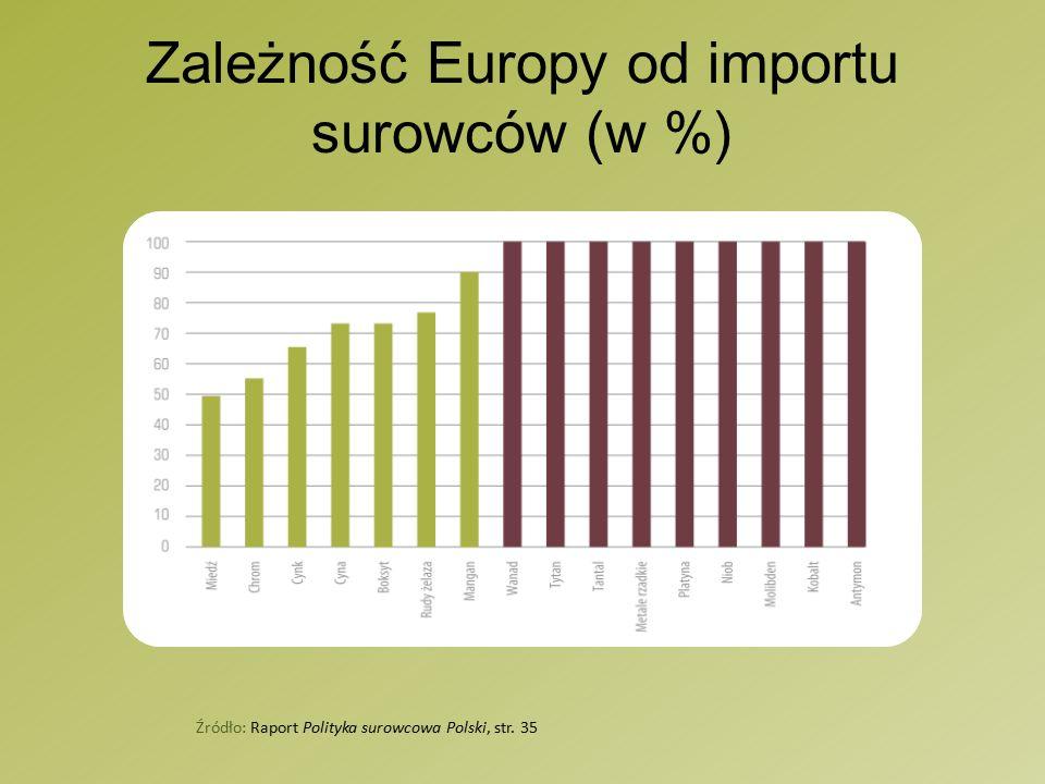 Zależność Europy od importu surowców (w %) Źródło: Raport Polityka surowcowa Polski, str. 35