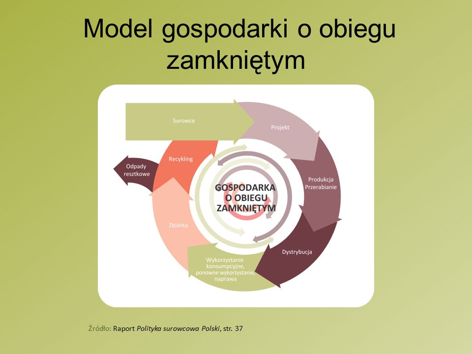 Model gospodarki o obiegu zamkniętym Źródło: Raport Polityka surowcowa Polski, str. 37