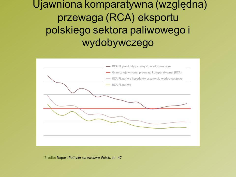 Ujawniona komparatywna (względna) przewaga (RCA) eksportu polskiego sektora paliwowego i wydobywczego Źródło: Raport Polityka surowcowa Polski, str.