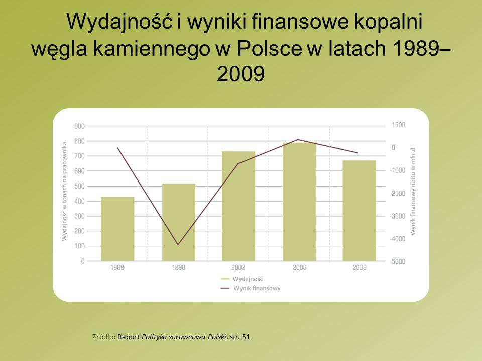 Wydajność i wyniki finansowe kopalni węgla kamiennego w Polsce w latach 1989– 2009 Źródło: Raport Polityka surowcowa Polski, str.