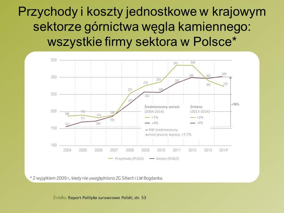 Przychody i koszty jednostkowe w krajowym sektorze górnictwa węgla kamiennego: wszystkie firmy sektora w Polsce* Źródło: Raport Polityka surowcowa Polski, str.