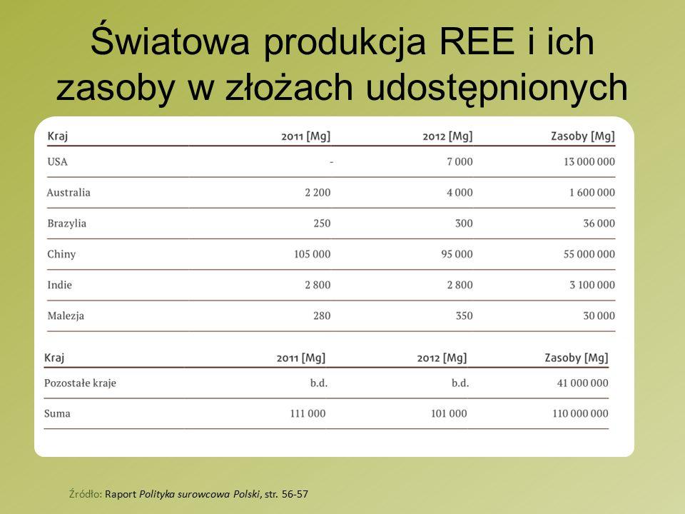 Światowa produkcja REE i ich zasoby w złożach udostępnionych Źródło: Raport Polityka surowcowa Polski, str.