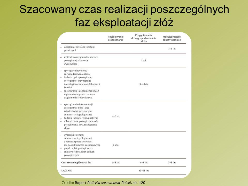 Szacowany czas realizacji poszczególnych faz eksploatacji złóż Źródło: Raport Polityka surowcowa Polski, str.