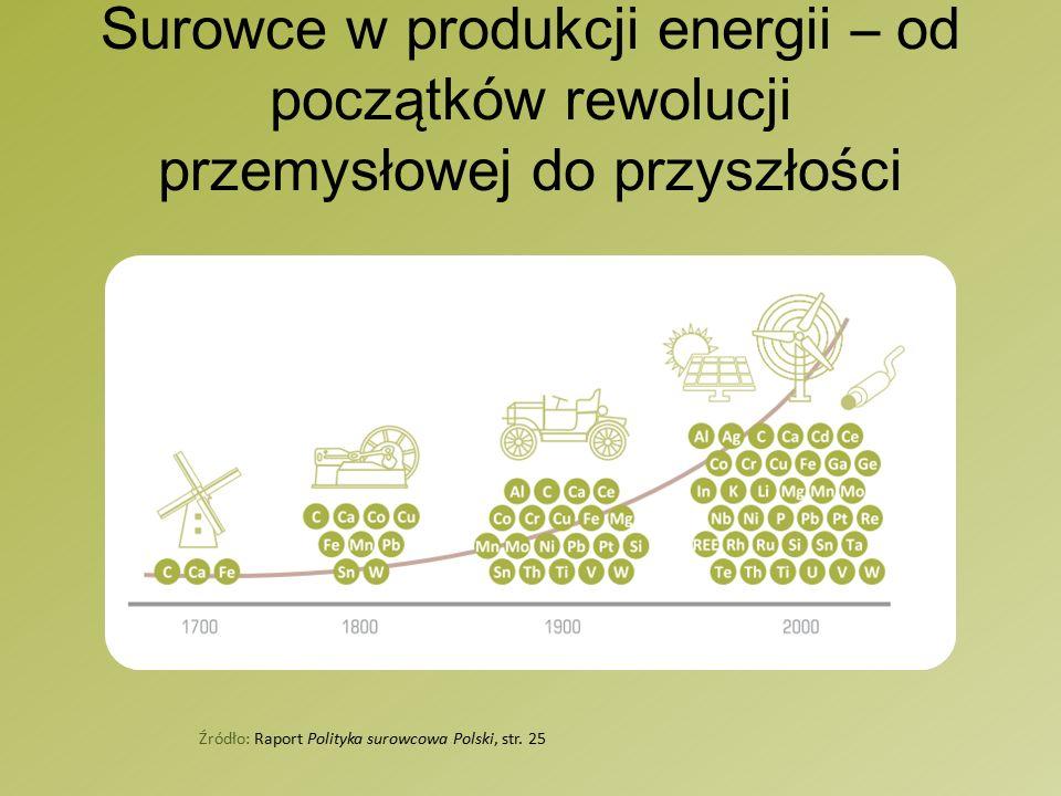 Surowce w produkcji energii – od początków rewolucji przemysłowej do przyszłości Źródło: Raport Polityka surowcowa Polski, str.