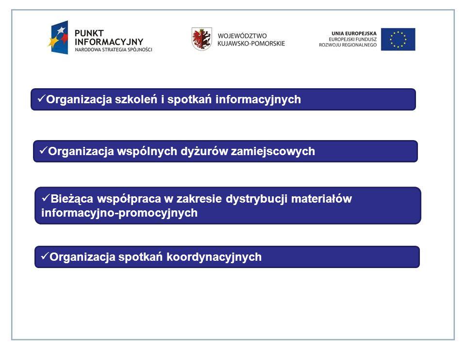 Organizacja spotkań koordynacyjnych Organizacja wspólnych dyżurów zamiejscowych Bieżąca współpraca w zakresie dystrybucji materiałów informacyjno-promocyjnych Organizacja szkoleń i spotkań informacyjnych