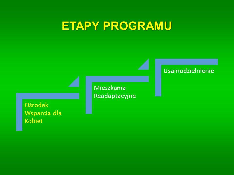 ETAPY PROGRAMU Ośrodek Wsparcia dla Kobiet Mieszkania Readaptacyjne Usamodzielnien ie