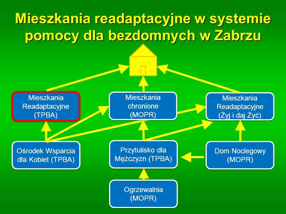 Mieszkania readaptacyjne w systemie pomocy dla bezdomnych w Zabrzu Mieszkania Readaptacyjne (TPBA) Mieszkania Readaptacyjne (Żyj i daj Żyć) Mieszkania Readaptacyjne (Żyj i daj Żyć) Ośrodek Wsparcia dla Kobiet (TPBA) Przytulisko dla Mężczyzn (TPBA) Dom Noclegowy (MOPR) Ogrzewalnia (MOPR) Mieszkania chronione (MOPR) Mieszkania chronione (MOPR)