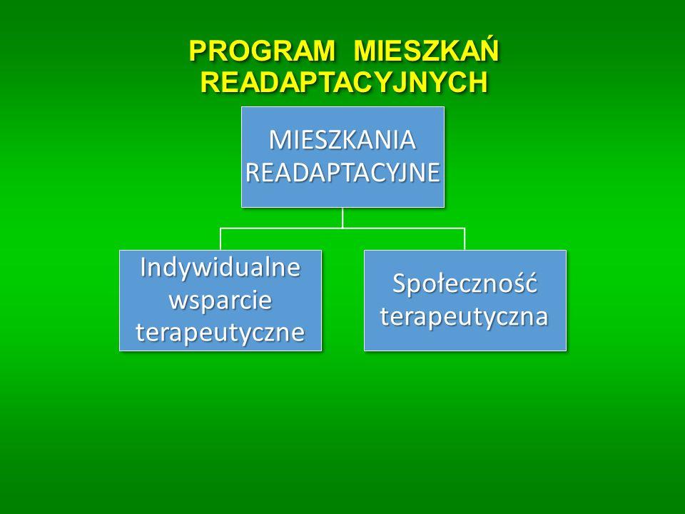 PROGRAM MIESZKAŃ READAPTACYJNYCH MIESZKANIA READAPTACY JNE Indywidualne wsparcie terapeutyczne Społeczność terapeutyczna