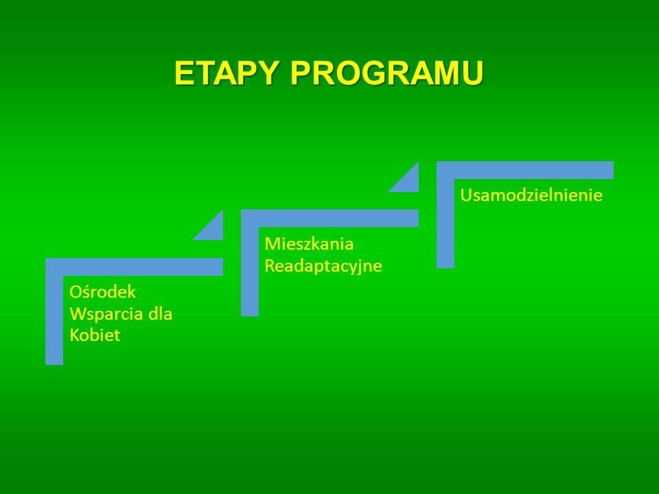 ETAPY PROGRAMU Ośrodek Wsparcia dla Kobiet Mieszkania Readaptacyjne Usamodzielnienie
