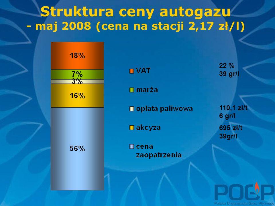 Struktura ceny autogazu - maj 2008 (cena na stacji 2,17 zł/l) 22 % 39 gr/l 110,1 zł/t 6 gr/l 695 zł/t 39gr/l
