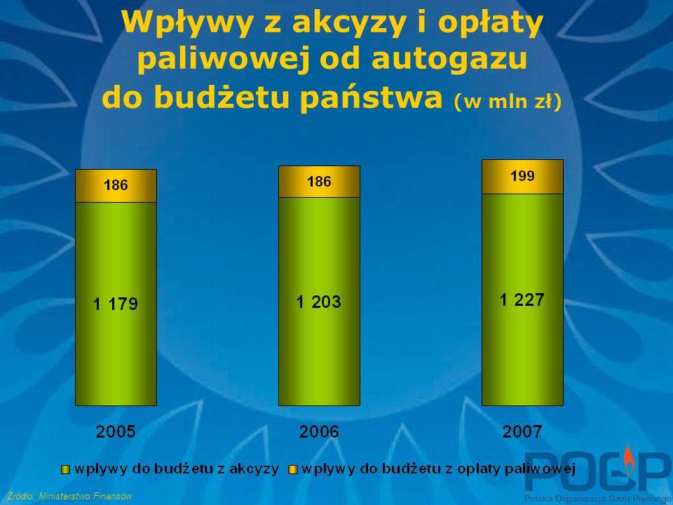Wpływy z akcyzy i opłaty paliwowej od autogazu do budżetu państwa (w mln zł) Źródło: Ministerstwo Finansów