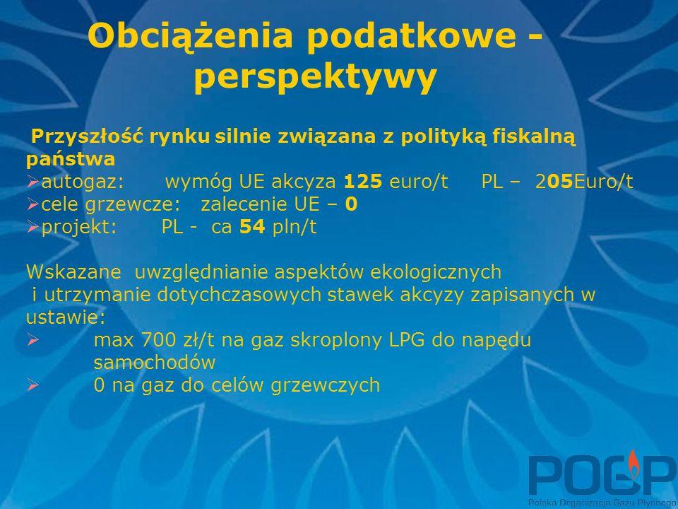 Obciążenia podatkowe - perspektywy Przyszłość rynku silnie związana z polityką fiskalną państwa  autogaz: wymóg UE akcyza 125 euro/t PL – 205Euro/t  cele grzewcze: zalecenie UE – 0  projekt: PL - ca 54 pln/t Wskazane uwzględnianie aspektów ekologicznych i utrzymanie dotychczasowych stawek akcyzy zapisanych w ustawie:  max 700 zł/t na gaz skroplony LPG do napędu samochodów  0 na gaz do celów grzewczych