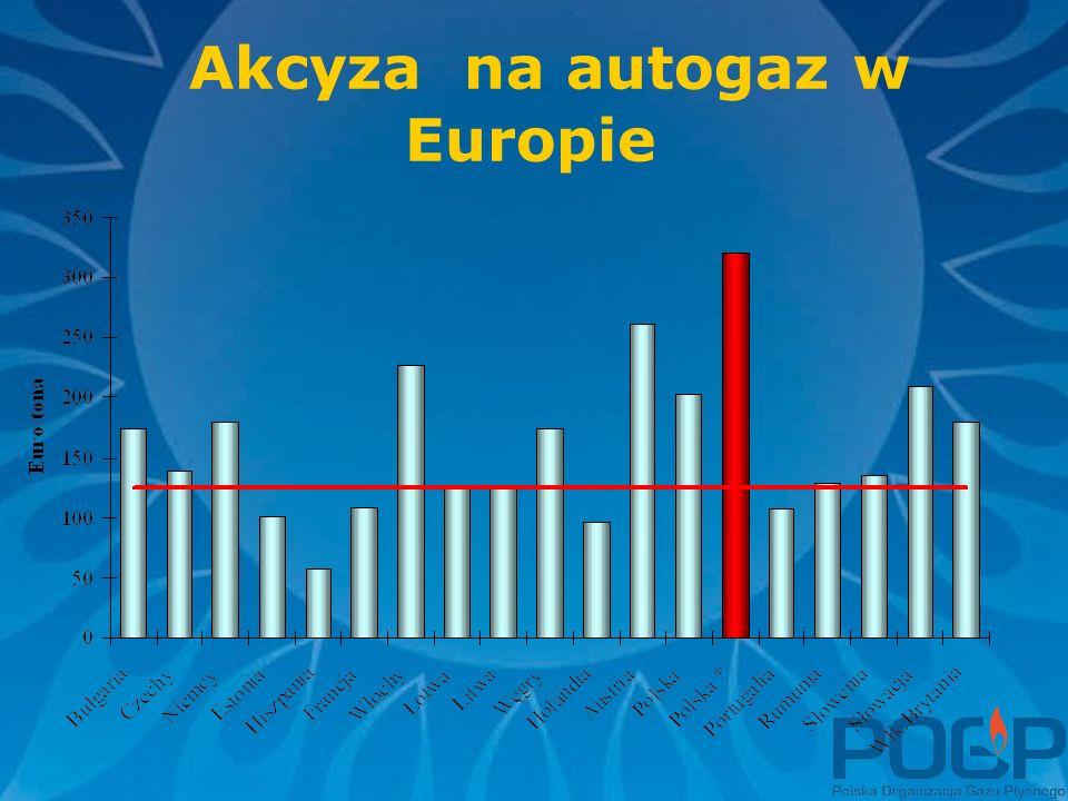 Akcyza na autogaz w Europie