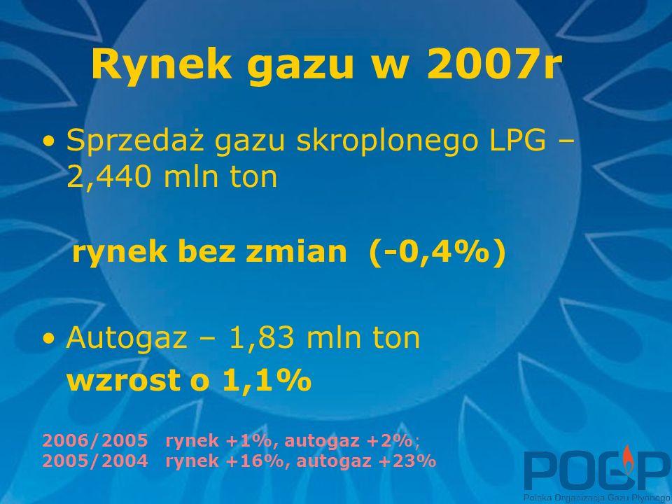 Rynek gazu w 2007r Sprzedaż gazu skroplonego LPG – 2,440 mln ton rynek bez zmian (-0,4%) Autogaz – 1,83 mln ton wzrost o 1,1% 2006/2005 rynek +1%, autogaz +2%; 2005/2004 rynek +16%, autogaz +23%
