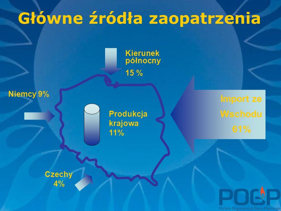 Główne źródła zaopatrzenia Produkcja krajowa 11% Kierunek północny 15 % Niemcy 9% Czechy 4% Import ze Wschodu 61%