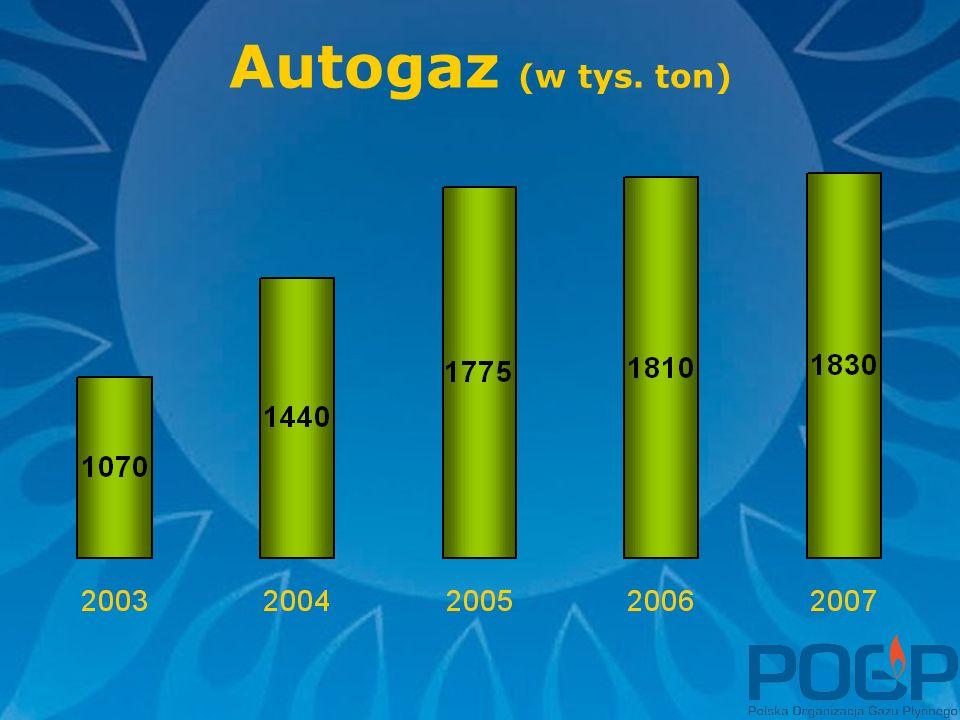 Autogaz (w tys. ton)